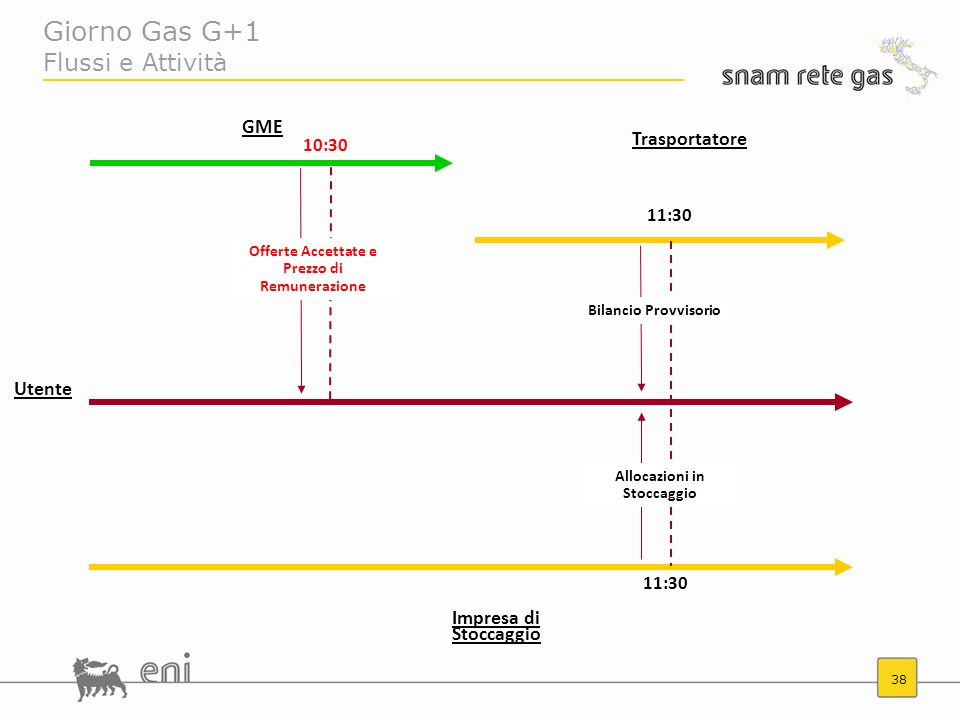 38 Giorno Gas G+1 Flussi e Attività 11:30 10:30 Trasportatore Impresa di Stoccaggio GME Offerte Accettate e Prezzo di Remunerazione Allocazioni in Sto