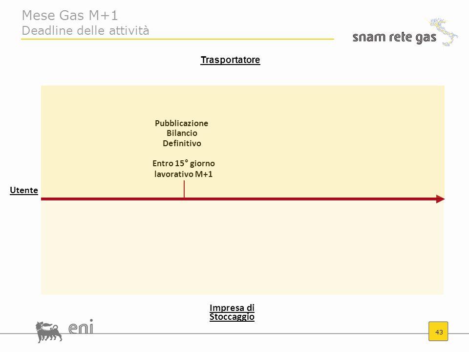 43 Mese Gas M+1 Deadline delle attività Entro 15° giorno lavorativo M+1 Pubblicazione Bilancio Definitivo Trasportatore Impresa di Stoccaggio Utente