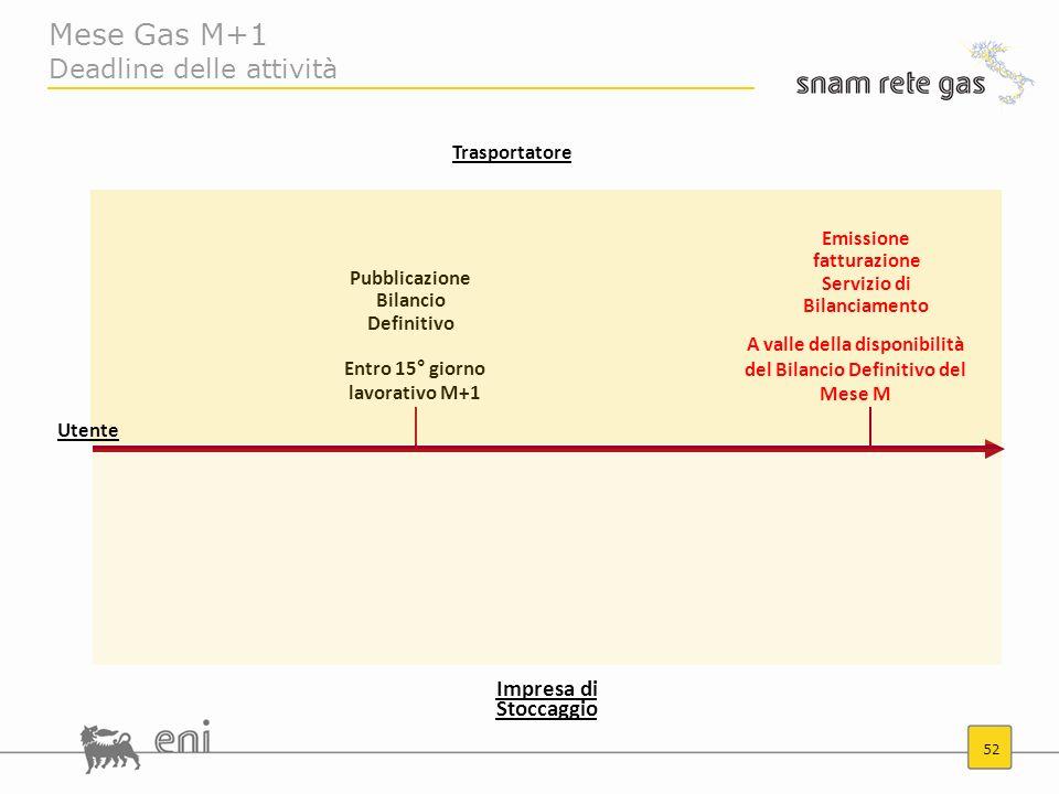 52 Mese Gas M+1 Deadline delle attività Entro 15° giorno lavorativo M+1 Pubblicazione Bilancio Definitivo Utente Trasportatore Impresa di Stoccaggio A