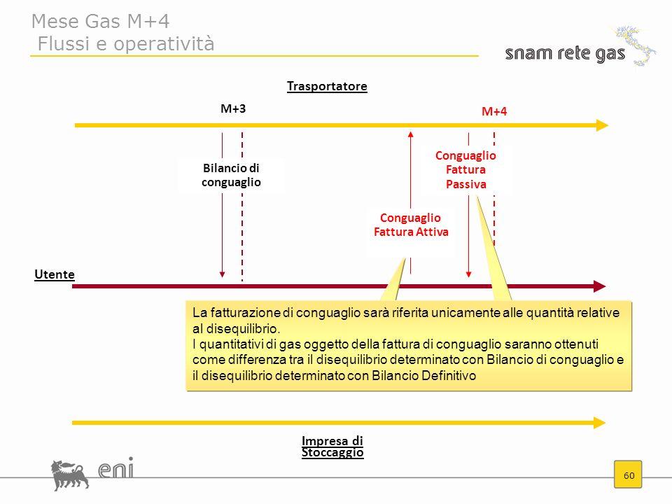 60 Mese Gas M+4 Flussi e operatività M+4 Conguaglio Fattura Attiva M+3 Bilancio di conguaglio Conguaglio Fattura Passiva La fatturazione di conguaglio