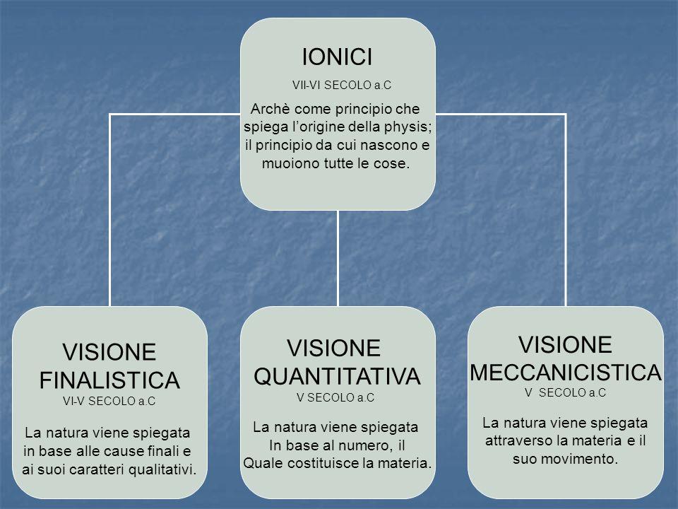 IONICI Archè come principio che spiega lorigine della physis; il principio da cui nascono e muoiono tutte le cose. VISIONE FINALISTICA VI-V SECOLO a.C