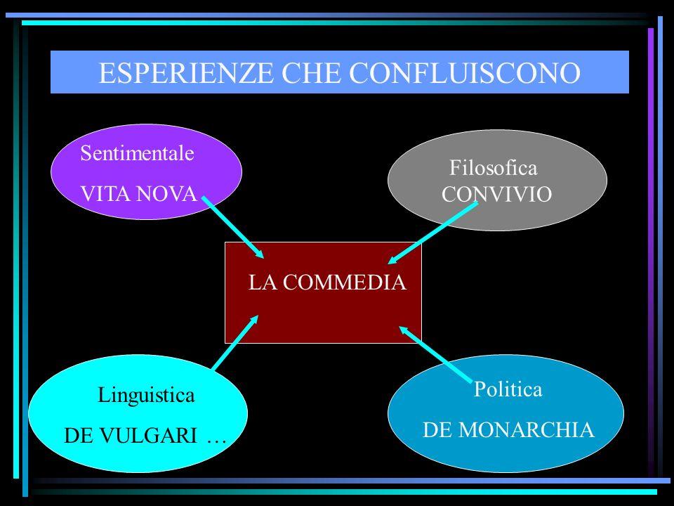 ESPERIENZE CHE CONFLUISCONO Sentimentale VITA NOVA Filosofica CONVIVIO Linguistica DE VULGARI … Politica DE MONARCHIA LA COMMEDIA