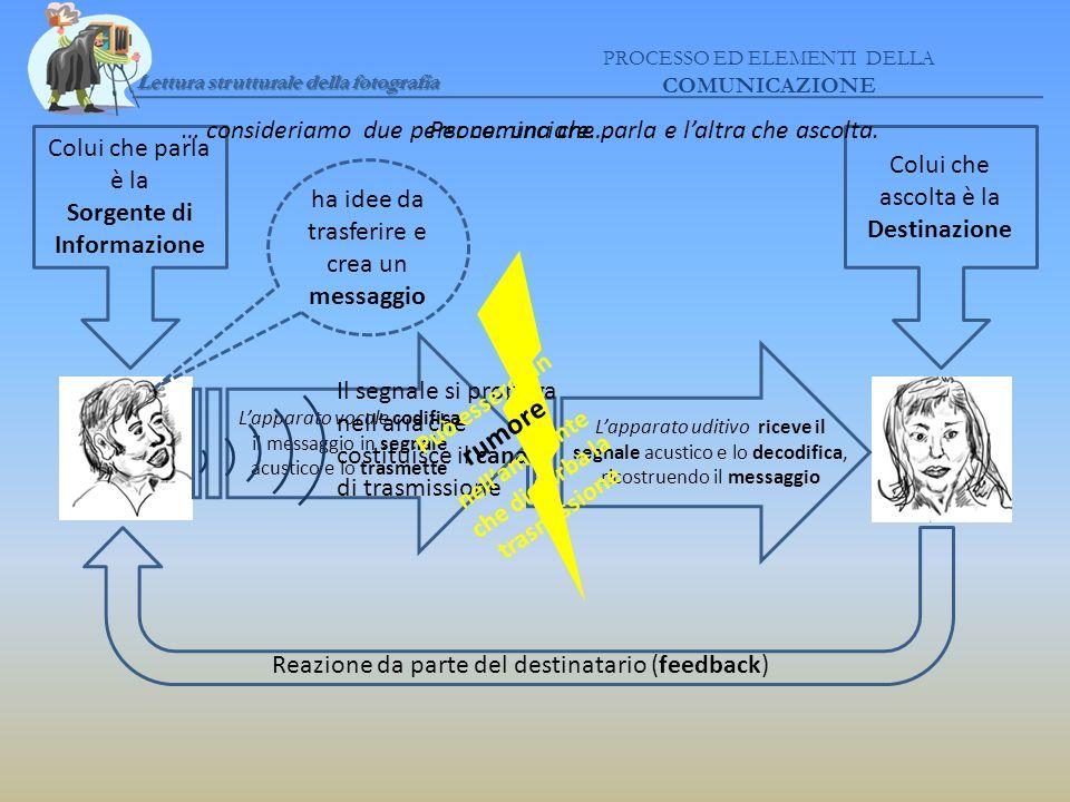 Lettura strutturale della fotografia PROCESSO ED ELEMENTI DELLA COMUNICAZIONE Dati forniti dallautore.