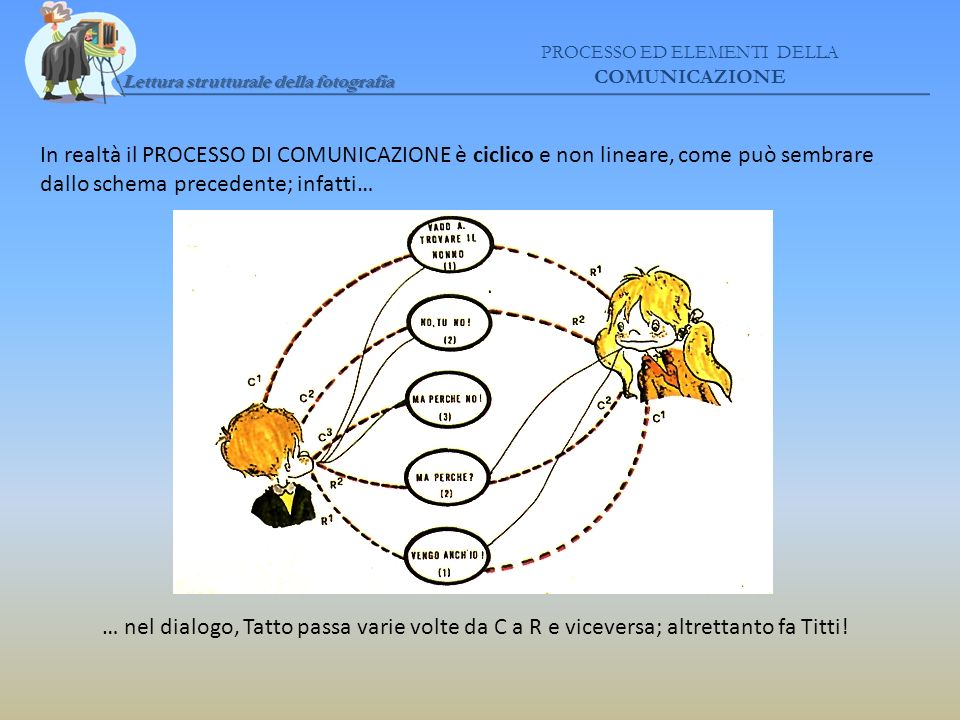 Lettura strutturale della fotografia PROCESSO ED ELEMENTI DELLA COMUNICAZIONE In realtà il PROCESSO DI COMUNICAZIONE è ciclico e non lineare, come può