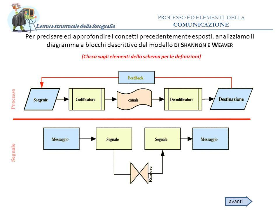 Lettura strutturale della fotografia PROCESSO ED ELEMENTI DELLA COMUNICAZIONE Per precisare ed approfondire i concetti precedentemente esposti, analiz