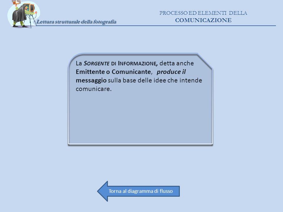 Lettura strutturale della fotografia PROCESSO ED ELEMENTI DELLA COMUNICAZIONE La S ORGENTE DI I NFORMAZIONE, detta anche Emittente o Comunicante, prod
