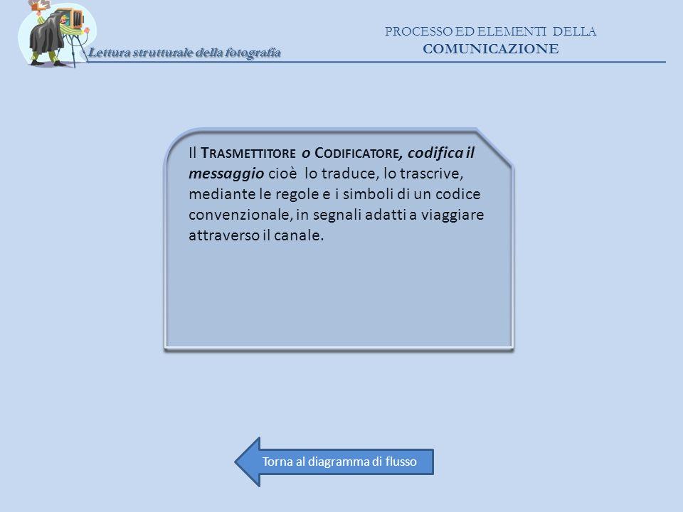 Lettura strutturale della fotografia PROCESSO ED ELEMENTI DELLA COMUNICAZIONE Il T RASMETTITORE o C ODIFICATORE, codifica il messaggio cioè lo traduce