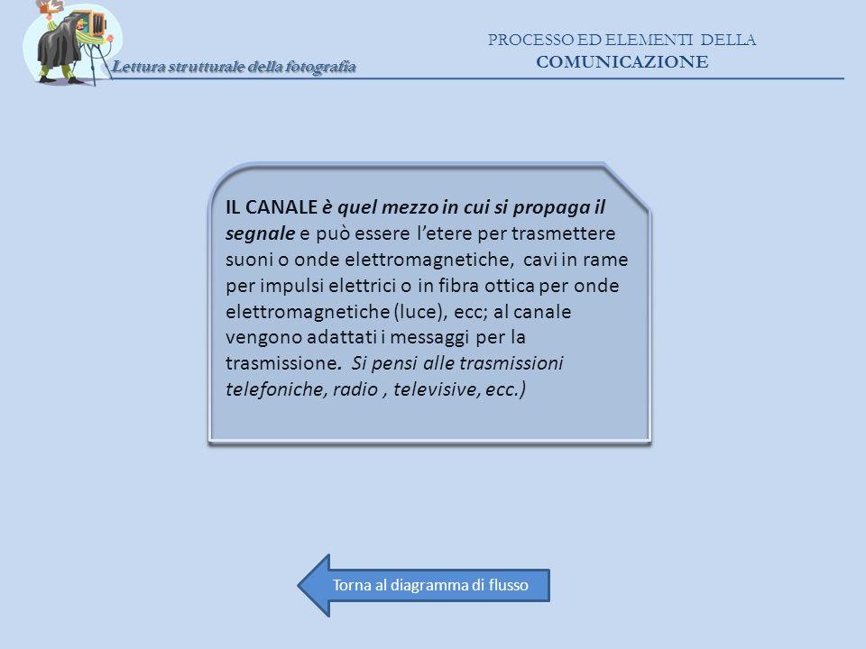 Lettura strutturale della fotografia PROCESSO ED ELEMENTI DELLA COMUNICAZIONE IL CANALE è quel mezzo in cui si propaga il segnale e può essere letere