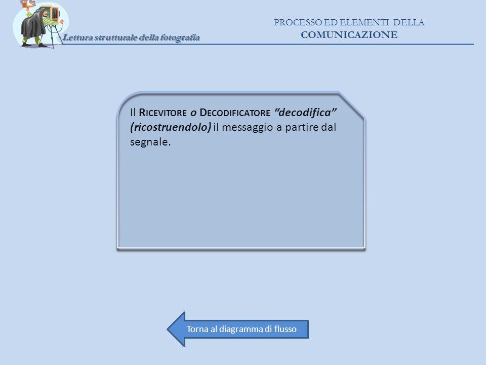 Lettura strutturale della fotografia PROCESSO ED ELEMENTI DELLA COMUNICAZIONE Il R ICEVITORE o D ECODIFICATORE decodifica (ricostruendolo) il messaggi