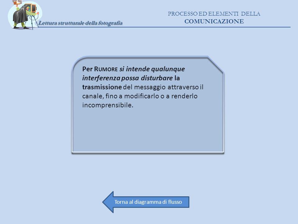 Per R UMORE si intende qualunque interferenza possa disturbare la trasmissione del messaggio attraverso il canale, fino a modificarlo o a renderlo inc