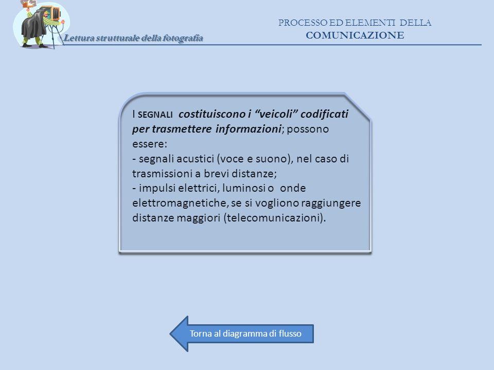 I SEGNALI costituiscono i veicoli codificati per trasmettere informazioni; possono essere: - segnali acustici (voce e suono), nel caso di trasmissioni