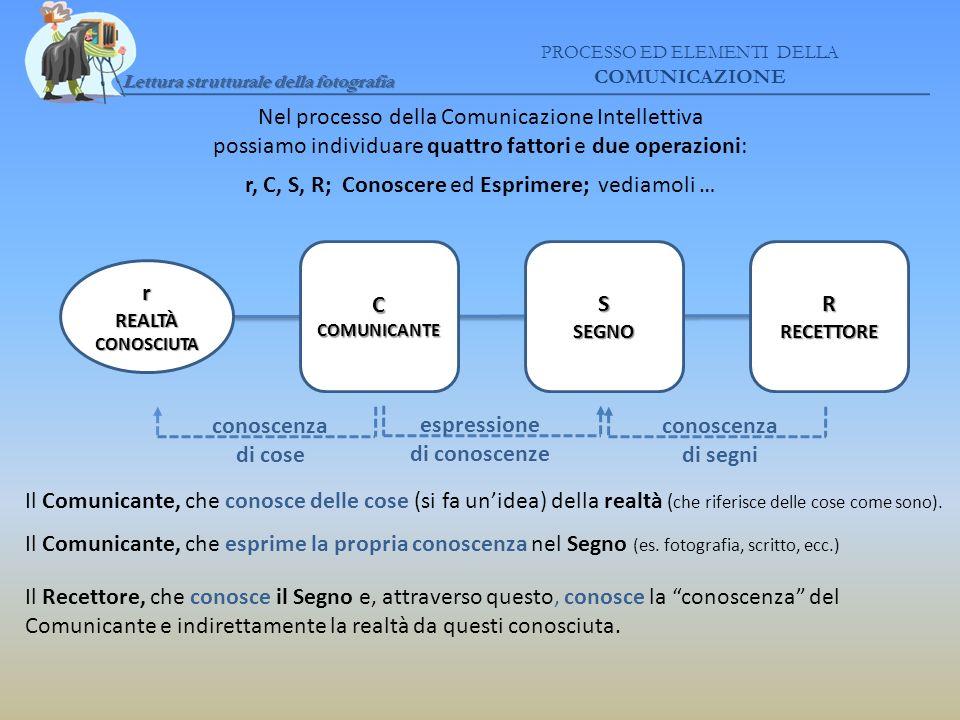 Lettura strutturale della fotografia PROCESSO ED ELEMENTI DELLA COMUNICAZIONE Nel processo della Comunicazione Intellettiva possiamo individuare quatt