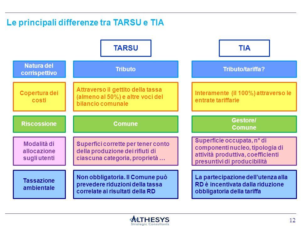 Le principali differenze tra TARSU e TIA TIATARSU Attraverso il gettito della tassa (almeno al 50%) e altre voci del bilancio comunale Superfici corre