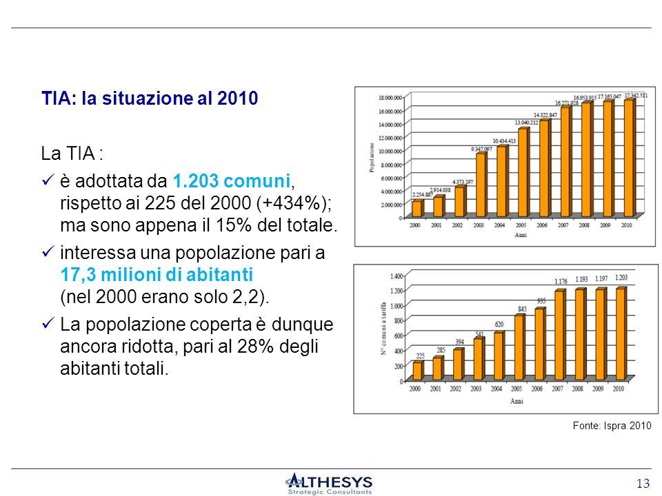 13 Fonte: Ispra 2010 TIA: la situazione al 2010 La TIA : è adottata da 1.203 comuni, rispetto ai 225 del 2000 (+434%); ma sono appena il 15% del totale.