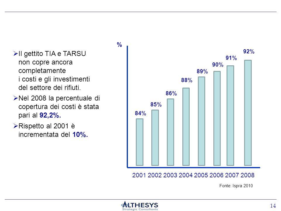 Il gettito TIA e TARSU non copre ancora completamente i costi e gli investimenti del settore dei rifiuti. Nel 2008 la percentuale di copertura dei cos