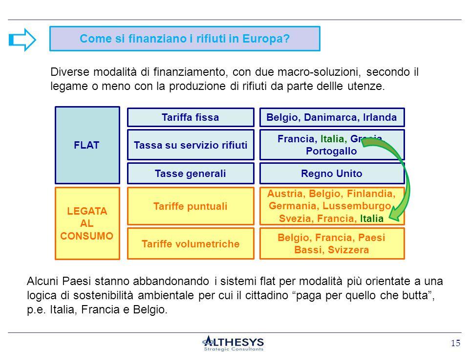 Come si finanziano i rifiuti in Europa? FLAT LEGATA AL CONSUMO Tariffe puntuali Tariffa fissa Diverse modalità di finanziamento, con due macro-soluzio