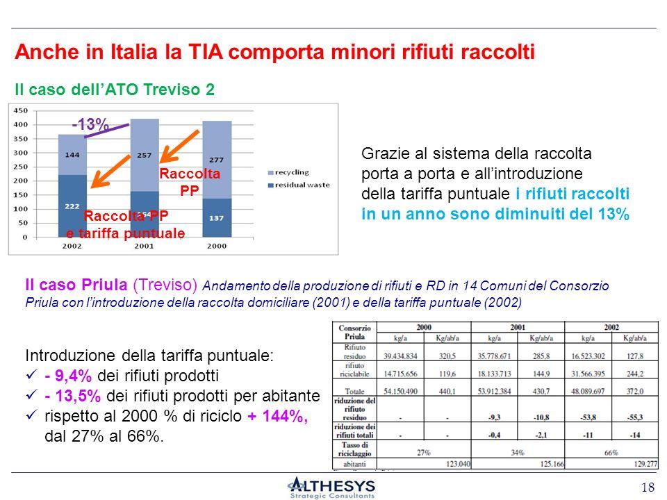 Il caso dellATO Treviso 2 Grazie al sistema della raccolta porta a porta e allintroduzione della tariffa puntuale i rifiuti raccolti in un anno sono d