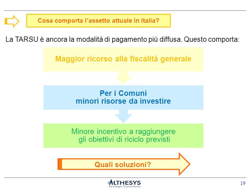 Cosa comporta lassetto attuale in Italia? La TARSU è ancora la modalità di pagamento più diffusa. Questo comporta: Quali soluzioni? Minore incentivo a