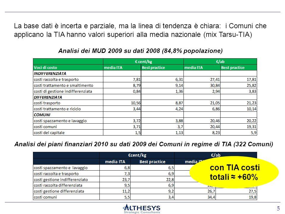 Analisi dei piani finanziari 2010 su dati 2009 dei Comuni in regime di TIA (322 Comuni) Analisi dei MUD 2009 su dati 2008 (84,8% popolazione) La base dati è incerta e parziale, ma la linea di tendenza è chiara: i Comuni che applicano la TIA hanno valori superiori alla media nazionale (mix Tarsu-TIA) con TIA costi totali +60% 5
