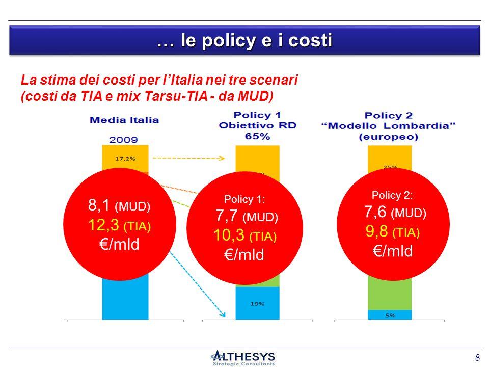 … le policy e i costi 8 8,1 (MUD) 12,3 (TIA) /mld Policy 2: 7,6 (MUD) 9,8 (TIA) /mld La stima dei costi per lItalia nei tre scenari (costi da TIA e mix Tarsu-TIA - da MUD) Policy 1: 7,7 (MUD) 10,3 (TIA) /mld