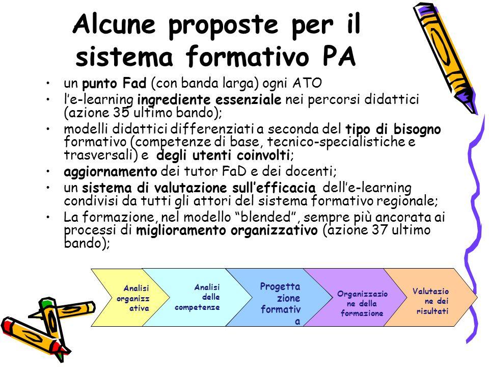 Alcune proposte per il sistema formativo PA un punto Fad (con banda larga) ogni ATO le-learning ingrediente essenziale nei percorsi didattici (azione