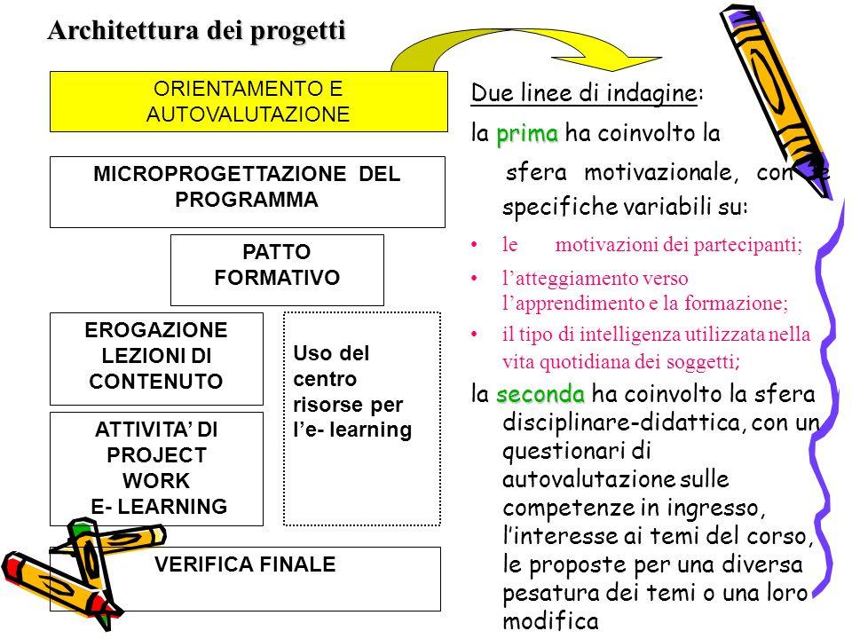 ORIENTAMENTO E AUTOVALUTAZIONE MICROPROGETTAZIONE DEL PROGRAMMA EROGAZIONE LEZIONI DI CONTENUTO ATTIVITA DI PROJECT WORK E- LEARNING Uso del centro risorse per le- learning VERIFICA FINALE PATTO FORMATIVO Due linee di indagine: prima la prima ha coinvolto la sfera motivazionale, con le specifiche variabili su: le motivazioni dei partecipanti; latteggiamento verso lapprendimento e la formazione; il tipo di intelligenza utilizzata nella vita quotidiana dei soggetti ; seconda la seconda ha coinvolto la sfera disciplinare-didattica, con un questionari di autovalutazione sulle competenze in ingresso, linteresse ai temi del corso, le proposte per una diversa pesatura dei temi o una loro modifica Architettura dei progetti