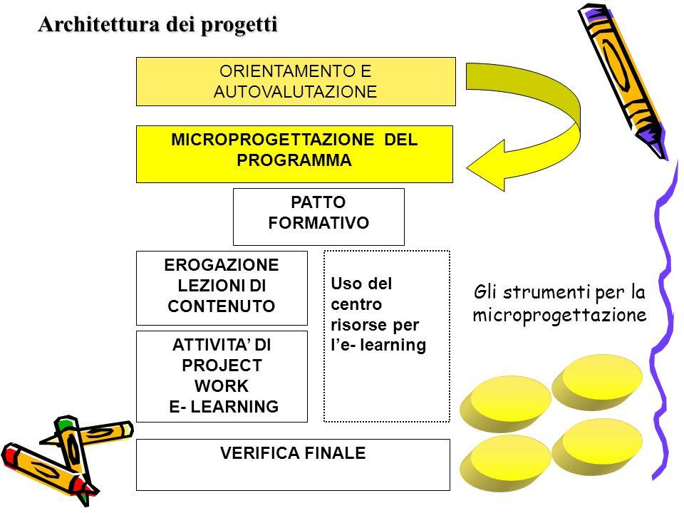 ORIENTAMENTO E AUTOVALUTAZIONE MICROPROGETTAZIONE DEL PROGRAMMA EROGAZIONE LEZIONI DI CONTENUTO ATTIVITA DI PROJECT WORK E- LEARNING Uso del centro risorse per le- learning VERIFICA FINALE PATTO FORMATIVO Architettura dei progetti Gli strumenti per la microprogettazione