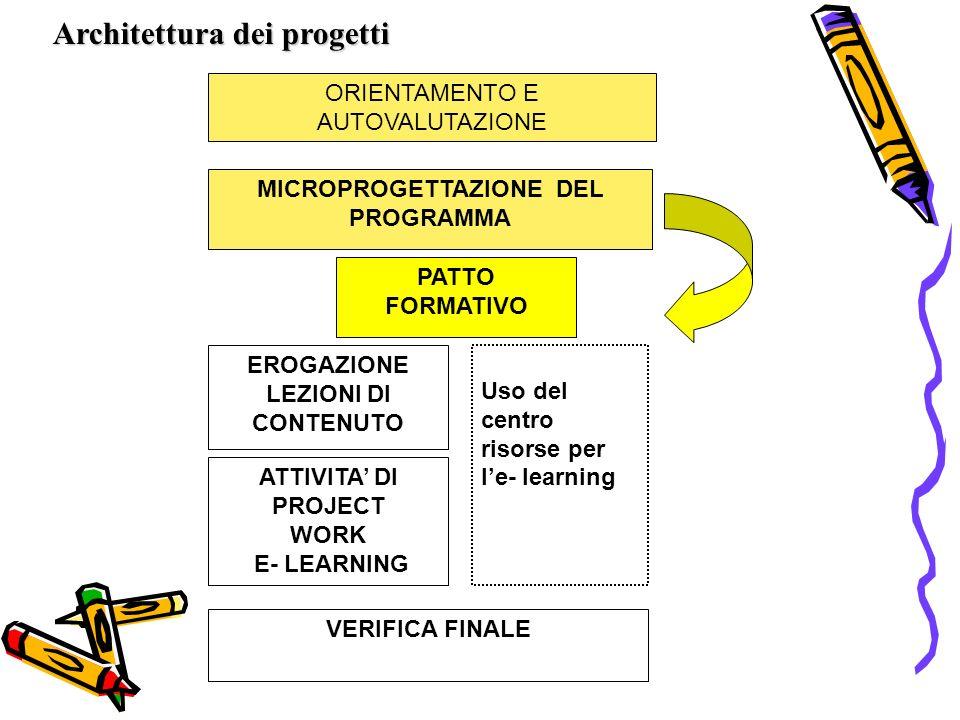 ORIENTAMENTO E AUTOVALUTAZIONE MICROPROGETTAZIONE DEL PROGRAMMA EROGAZIONE LEZIONI DI CONTENUTO ATTIVITA DI PROJECT WORK E- LEARNING Uso del centro risorse per le- learning VERIFICA FINALE PATTO FORMATIVO Architettura dei progetti