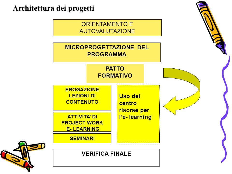 ORIENTAMENTO E AUTOVALUTAZIONE MICROPROGETTAZIONE DEL PROGRAMMA Uso del centro risorse per le- learning VERIFICA FINALE PATTO FORMATIVO Architettura dei progetti ATTIVITA DI PROJECT WORK E- LEARNING EROGAZIONE LEZIONI DI CONTENUTO SEMINARI