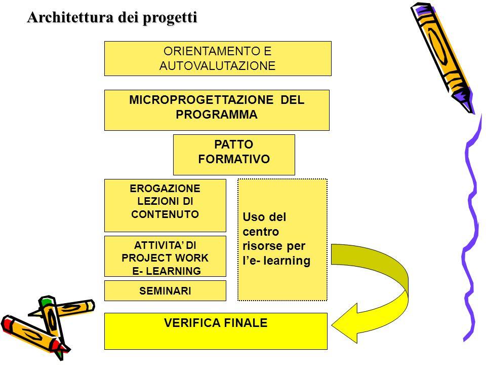 ORIENTAMENTO E AUTOVALUTAZIONE MICROPROGETTAZIONE DEL PROGRAMMA EROGAZIONE LEZIONI DI CONTENUTO ATTIVITA DI PROJECT WORK E- LEARNING Uso del centro risorse per le- learning VERIFICA FINALE PATTO FORMATIVO Architettura dei progetti SEMINARI