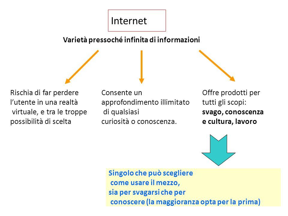 Varietà pressoché infinita di informazioni Consente un approfondimento illimitato di qualsiasi curiosità o conoscenza.