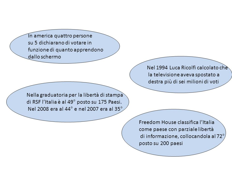 In america quattro persone su 5 dichiarano di votare in funzione di quanto apprendono dallo schermo Nel 1994 Luca Ricolfi calcolato che la televisione aveva spostato a destra più di sei milioni di voti Nella graduatoria per la libertà di stampa di RSF lItalia è al 49° posto su 175 Paesi.