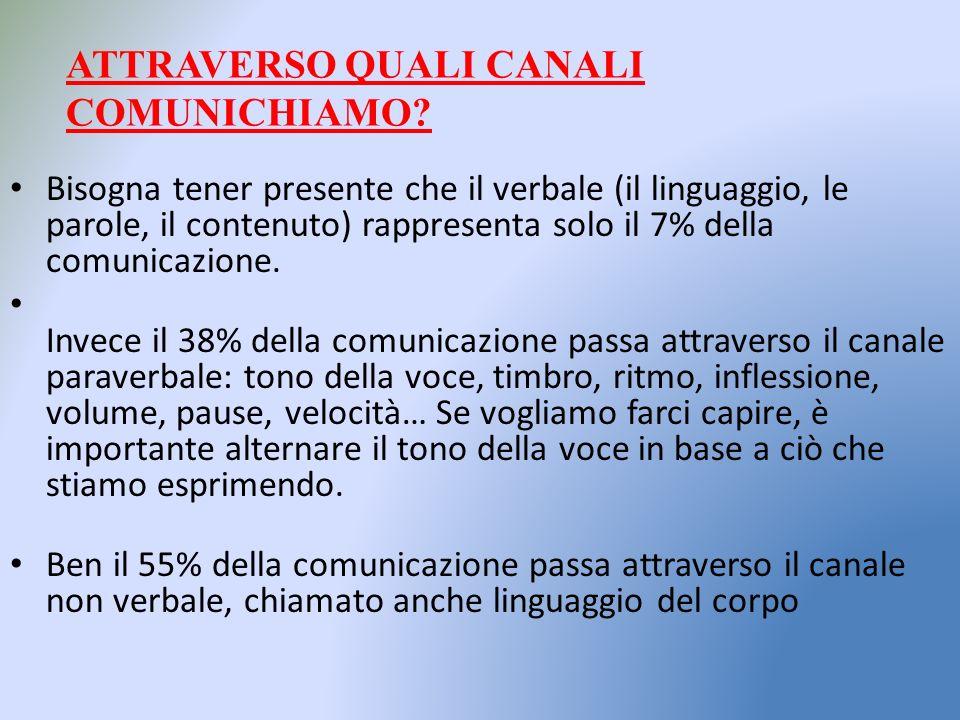Bisogna tener presente che il verbale (il linguaggio, le parole, il contenuto) rappresenta solo il 7% della comunicazione.