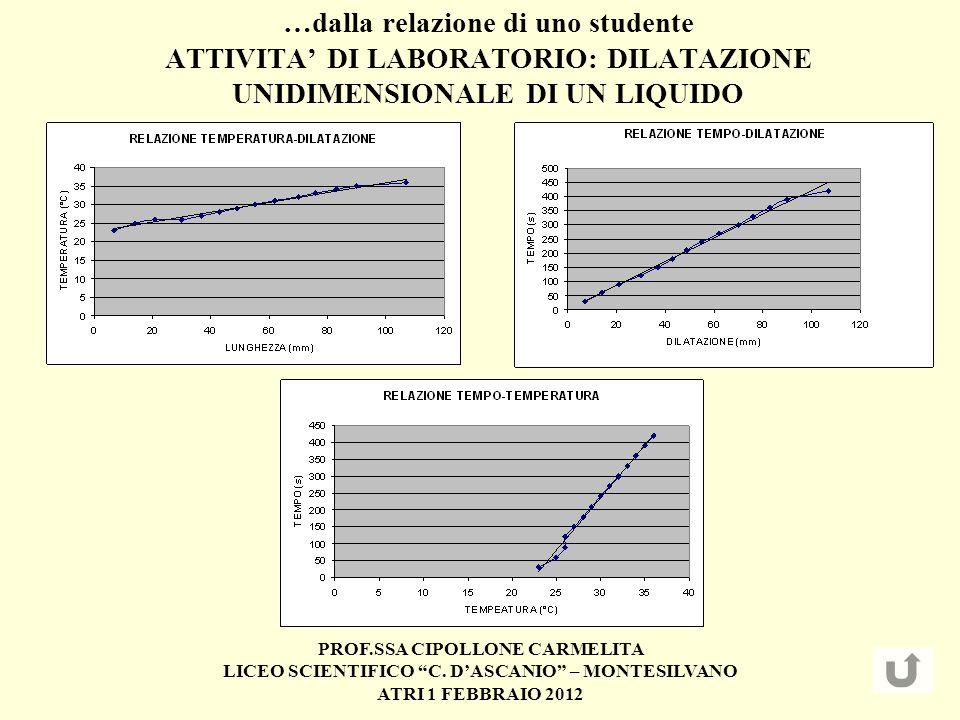 PROF.SSA CIPOLLONE CARMELITA LICEO SCIENTIFICO C. DASCANIO – MONTESILVANO ATRI 1 FEBBRAIO 2012 …dalla relazione di uno studente ATTIVITA DI LABORATORI