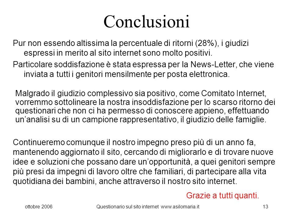 ottobre 2006Questionario sul sito internet www.asilomaria.it13 Conclusioni Pur non essendo altissima la percentuale di ritorni (28%), i giudizi espressi in merito al sito internet sono molto positivi.