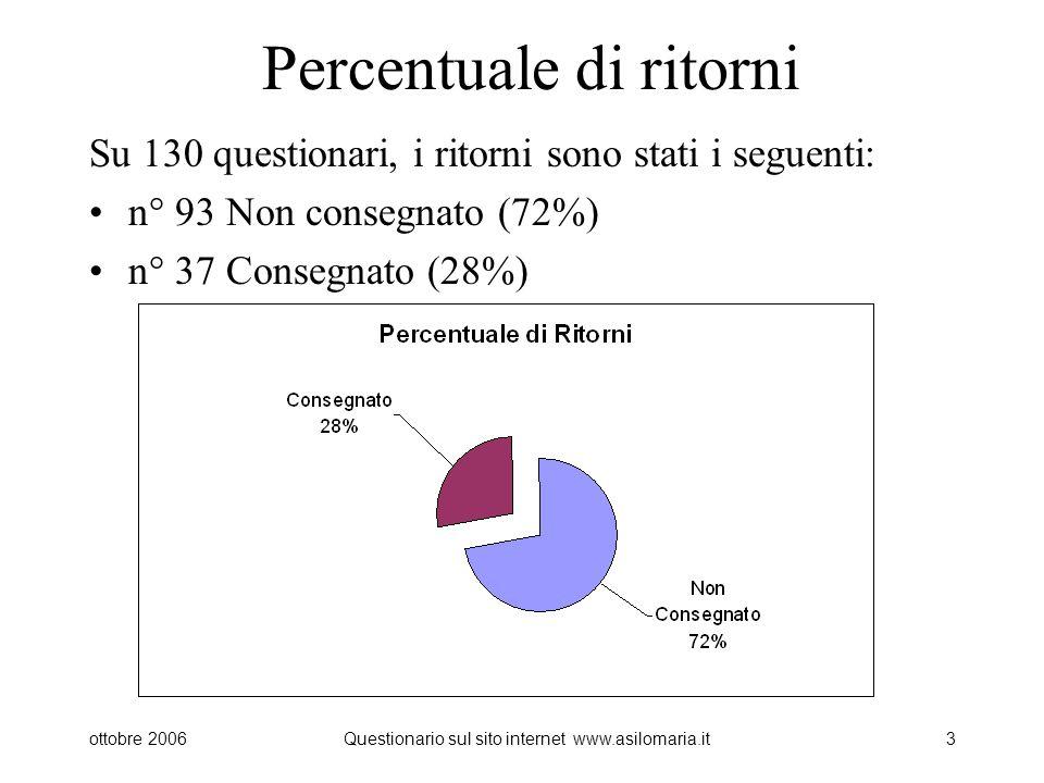 ottobre 2006Questionario sul sito internet www.asilomaria.it3 Percentuale di ritorni Su 130 questionari, i ritorni sono stati i seguenti: n° 93 Non consegnato (72%) n° 37 Consegnato (28%)
