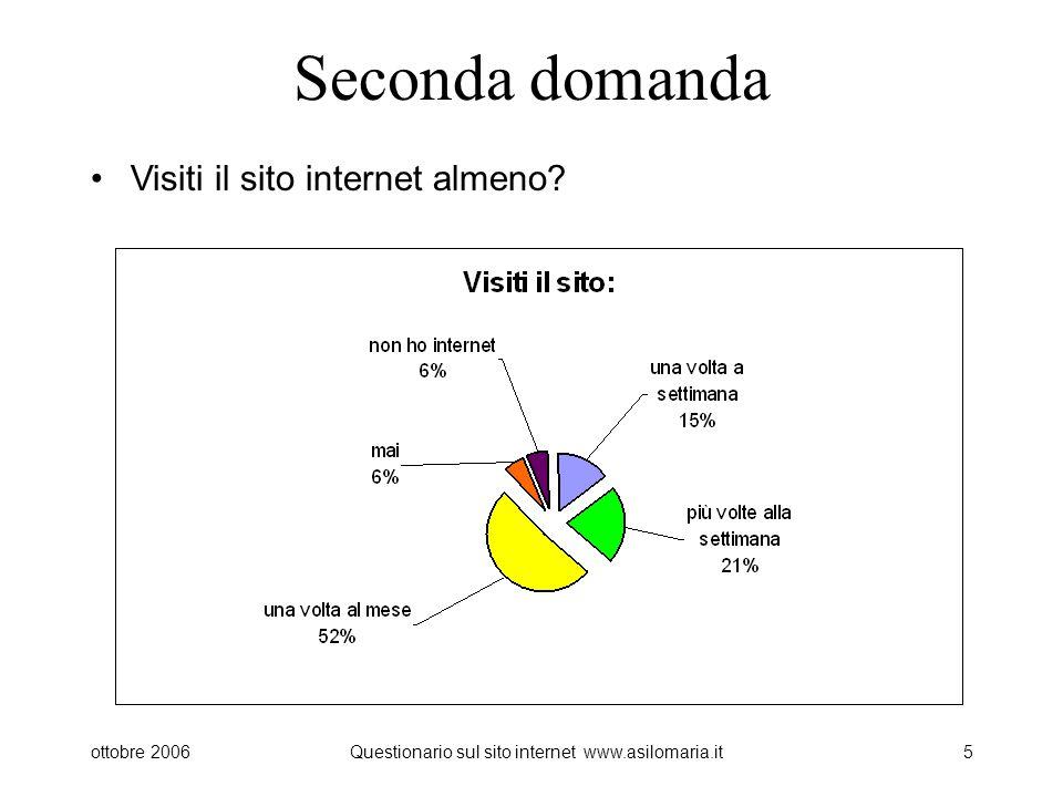 ottobre 2006Questionario sul sito internet www.asilomaria.it5 Seconda domanda Visiti il sito internet almeno?