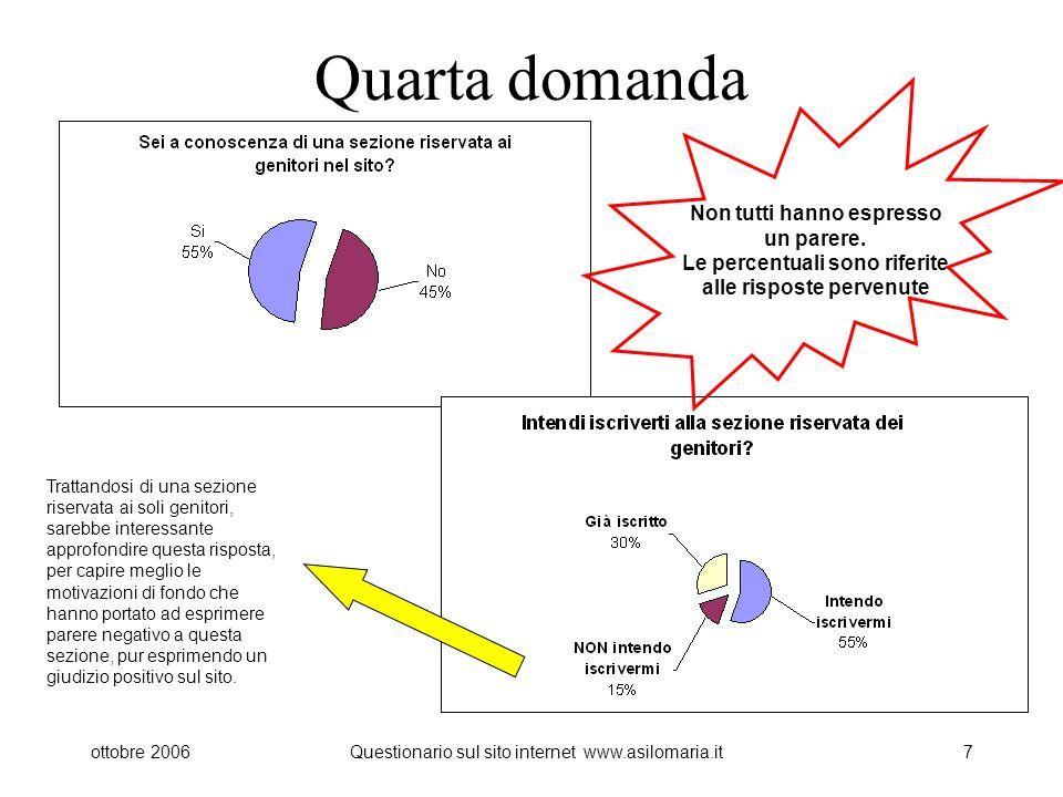 ottobre 2006Questionario sul sito internet www.asilomaria.it7 Quarta domanda Non tutti hanno espresso un parere.