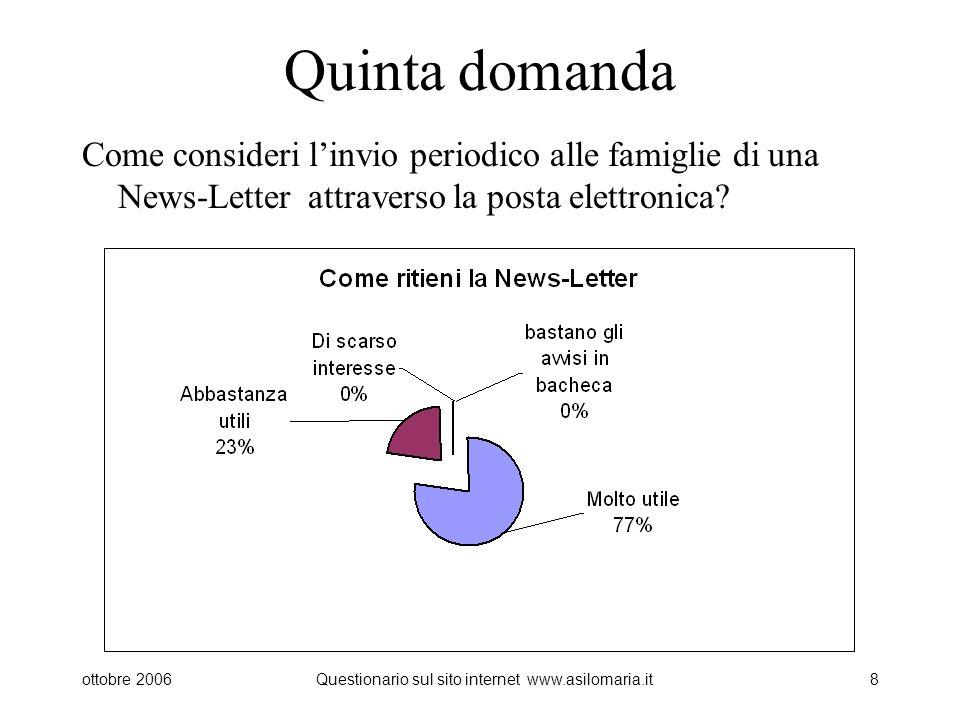 ottobre 2006Questionario sul sito internet www.asilomaria.it8 Quinta domanda Come consideri linvio periodico alle famiglie di una News-Letter attraverso la posta elettronica?