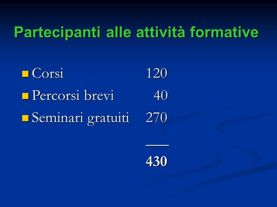 Partecipanti alle attività formative Corsi Corsi Percorsi brevi Percorsi brevi Seminari gratuiti Seminari gratuiti120 40 40270___430