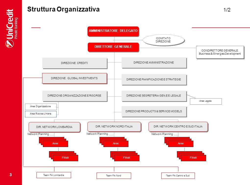 3 Struttura Organizzativa 1/2 DIRETTORE GENERALE AMMINISTRATORE DELEGATO COMITATO DIREZIONE DIREZIONE AMMINISTRAZIONE DIREZIONE CREDITI DIREZIONE PIANIFICAZIONE E STRATEGIE DIREZIONE GLOBAL INVESTMENTS DIREZIONE SEGRETERIA GEN.E E LEGALE DIR.