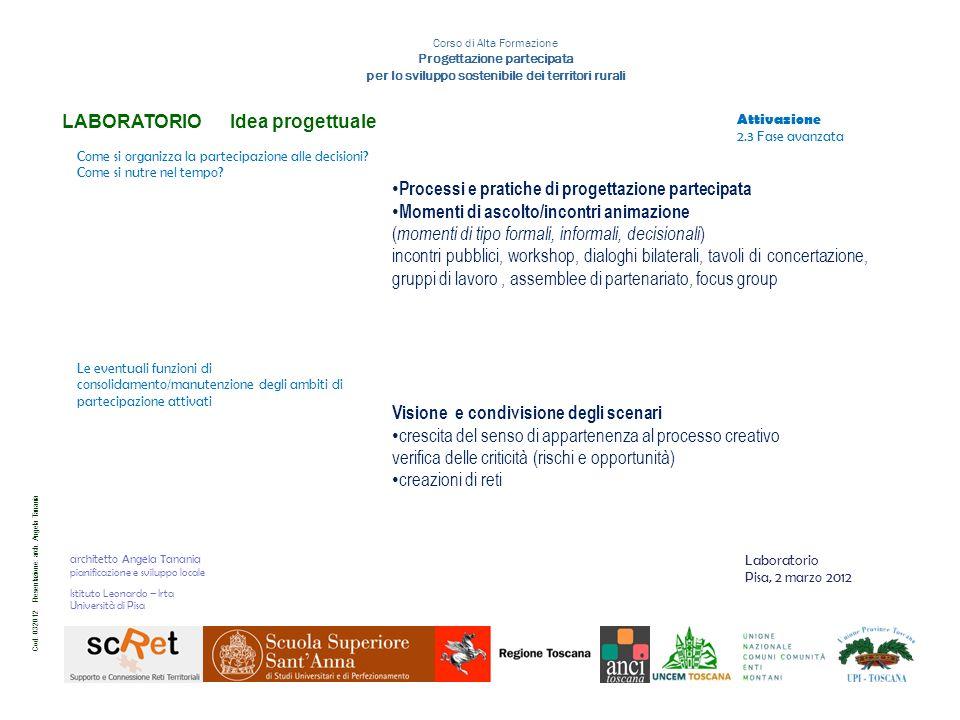 Cod. 032012 Presentazione: arch.