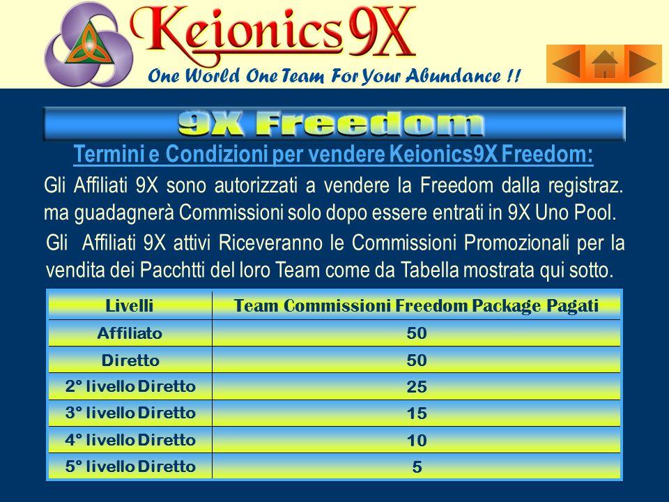Tutti i redditi o dichiarati in Keionics 9X Piani Compensi sono slo delle stime.