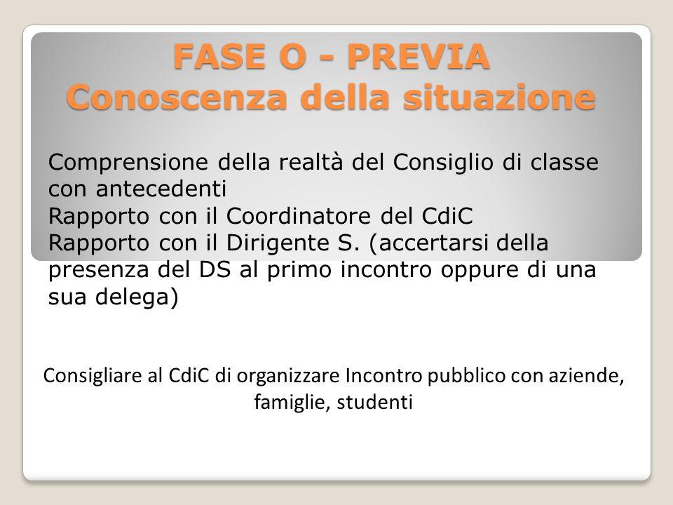 FASE O - PREVIA Conoscenza della situazione Comprensione della realtà del Consiglio di classe con antecedenti Rapporto con il Coordinatore del CdiC Ra