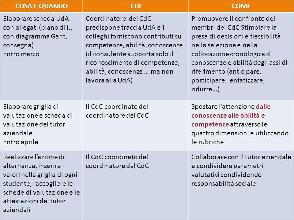 COSA E QUANDOCHICOME Elaborare scheda UdA con allegati (piano di l., con diagramma Gant, consegna) Entro marzo Coordinatore del CdC predispone traccia