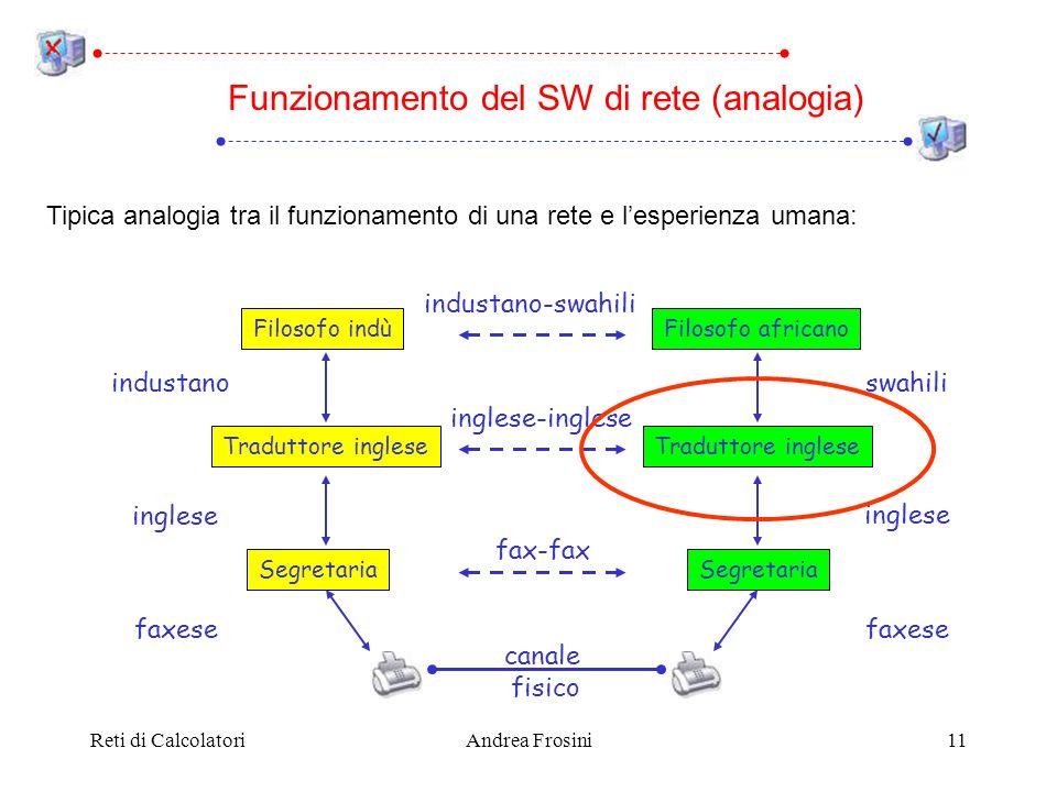 Reti di CalcolatoriAndrea Frosini11 Tipica analogia tra il funzionamento di una rete e lesperienza umana: Funzionamento del SW di rete (analogia) Filo
