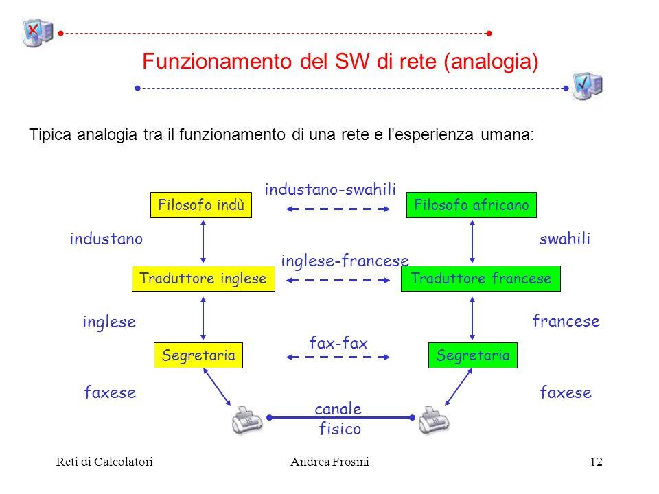 Reti di CalcolatoriAndrea Frosini12 Tipica analogia tra il funzionamento di una rete e lesperienza umana: Funzionamento del SW di rete (analogia) Filo