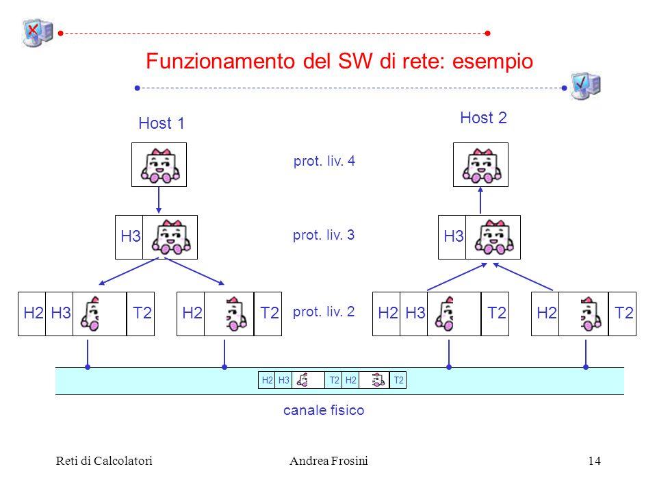 Reti di CalcolatoriAndrea Frosini14 Funzionamento del SW di rete: esempio Host 1 Host 2 H3 H2T2H2T2H3H2T2H2T2 H3H2T2H2T2 prot. liv. 4 prot. liv. 3 pro