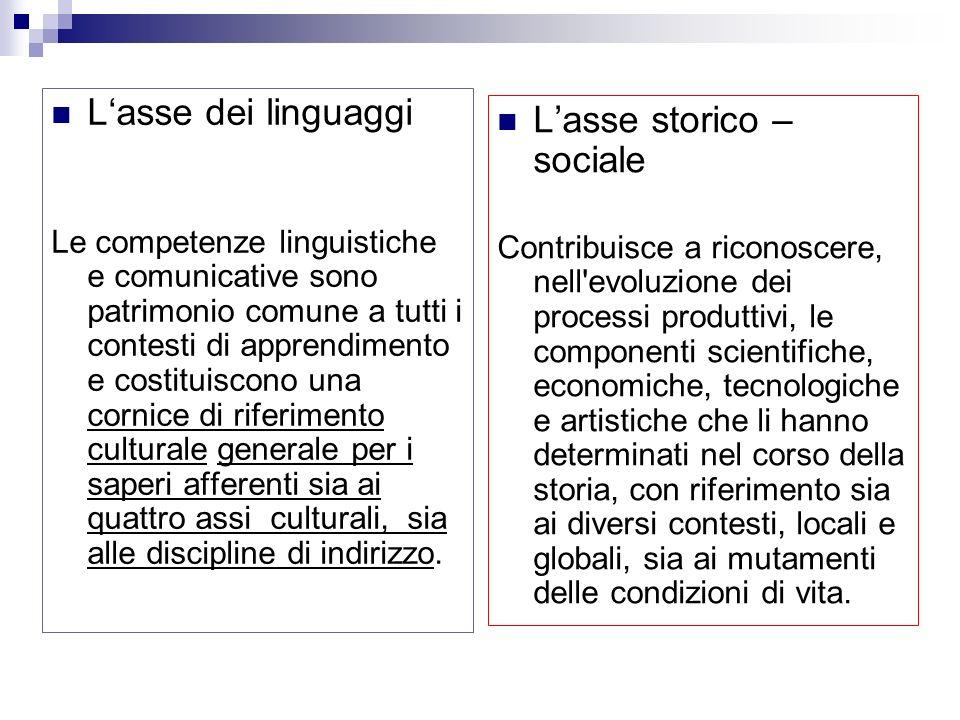 Lasse dei linguaggi Le competenze linguistiche e comunicative sono patrimonio comune a tutti i contesti di apprendimento e costituiscono una cornice di riferimento culturale generale per i saperi afferenti sia ai quattro assi culturali, sia alle discipline di indirizzo.