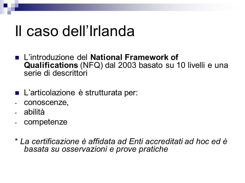 Il caso dellIrlanda Lintroduzione del National Framework of Qualifications (NFQ) dal 2003 basato su 10 livelli e una serie di descrittori Larticolazione è strutturata per: - conoscenze, - abilità - competenze * La certificazione è affidata ad Enti accreditati ad hoc ed è basata su osservazioni e prove pratiche